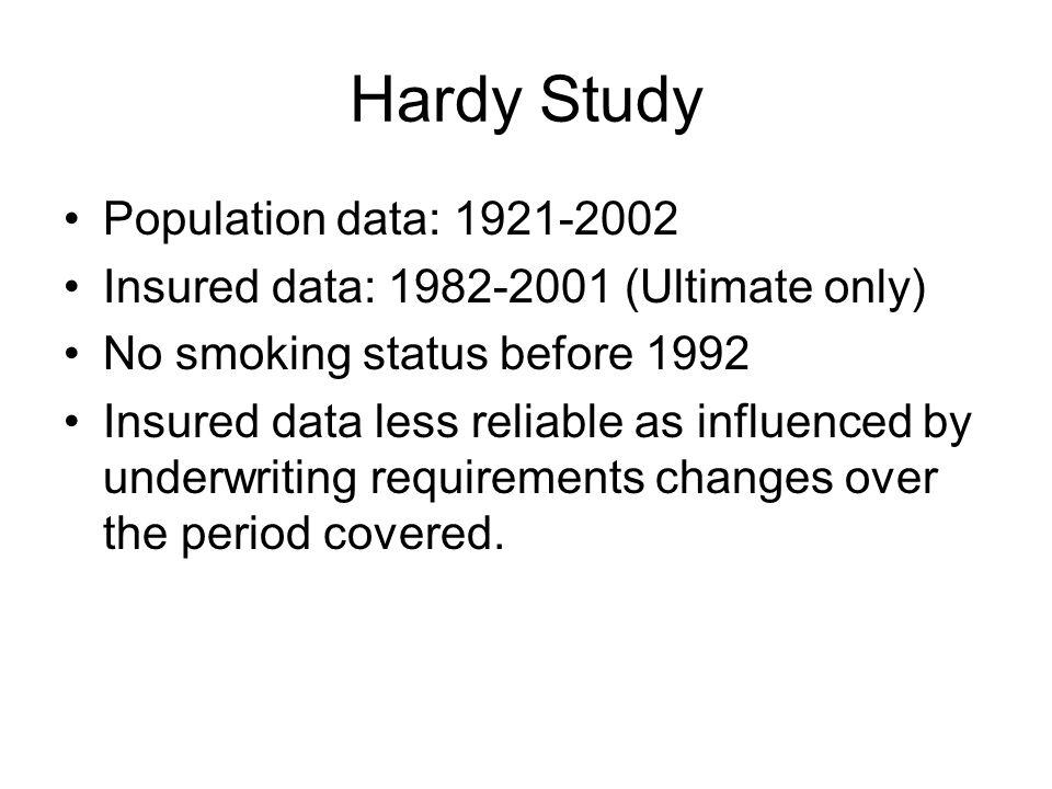 Hardy Study