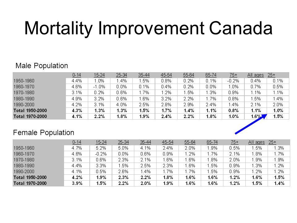 Mortality Improvement Canada Male Population Female Population