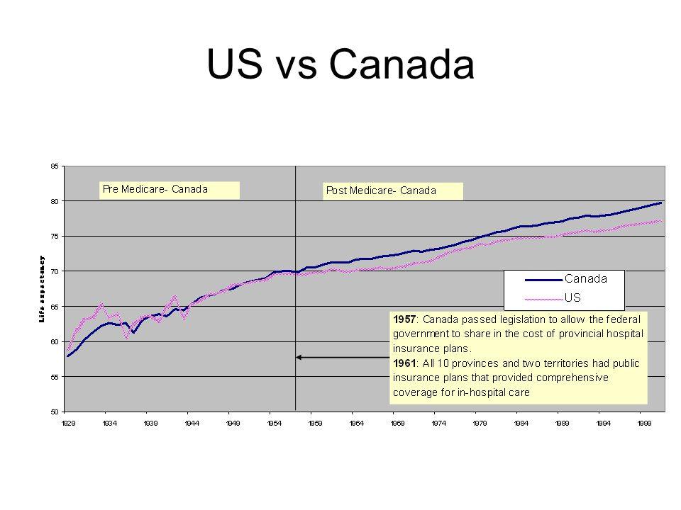 US vs Canada