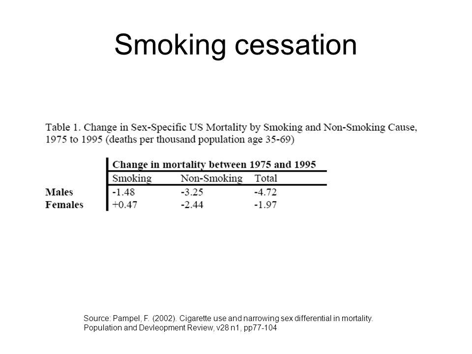 Smoking cessation Source: Pampel, F. (2002).
