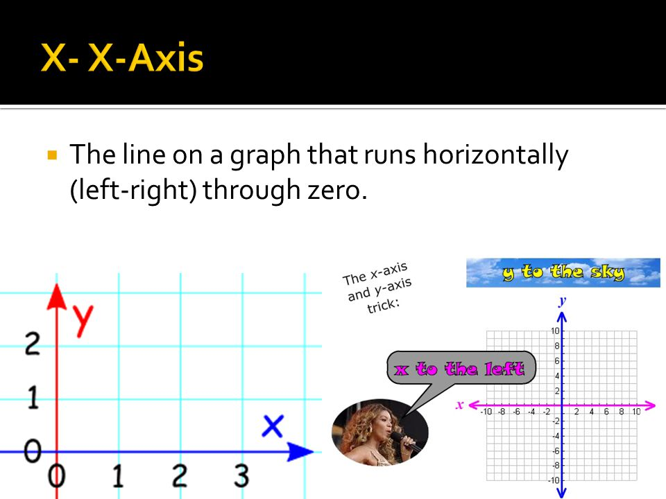  The line on a graph that runs horizontally (left-right) through zero.