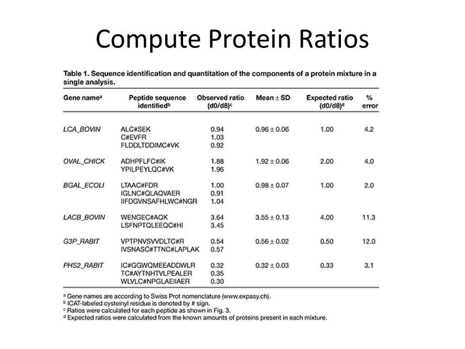 Compute Protein Ratios