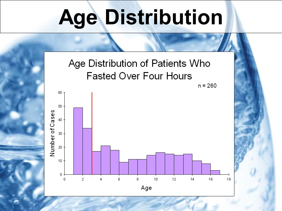 Age Distribution n = 260