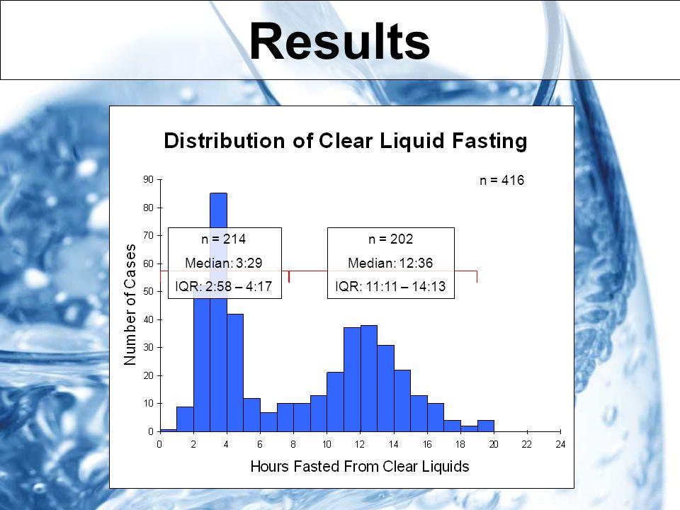 Results n = 416 n = 214 Median: 3:29 IQR: 2:58 – 4:17 n = 202 Median: 12:36 IQR: 11:11 – 14:13