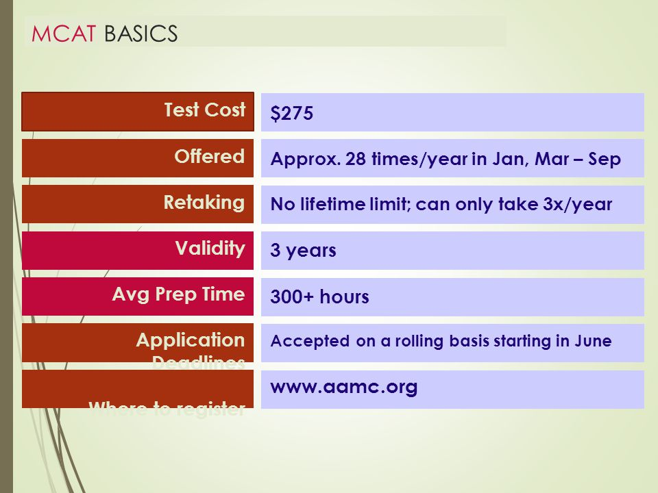 MCAT BASICS Test Cost Offered Retaking Validity Avg Prep Time Application Deadlines Where to register $275 Approx.