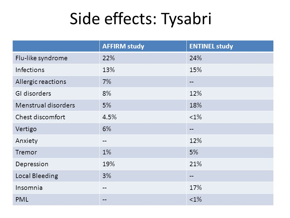 Side effects: Tysabri AFFIRM studyENTINEL study Flu-like syndrome22%24% Infections13%15% Allergic reactions7%-- GI disorders8%12% Menstrual disorders5%18% Chest discomfort4.5%<1% Vertigo6%-- Anxiety--12% Tremor1%5% Depression19%21% Local Bleeding3%-- Insomnia--17% PML--<1%