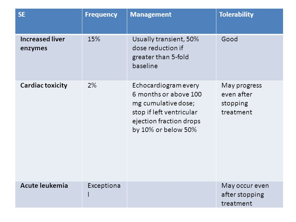 SEFrequencyManagementTolerability Increased liver enzymes 15%Usually transient, 50% dose reduction if greater than 5-fold baseline Good Cardiac toxicity2%Echocardiogram every 6 months or above 100 mg cumulative dose; stop if left ventricular ejection fraction drops by 10% or below 50% May progress even after stopping treatment Acute leukemiaExceptiona l May occur even after stopping treatment