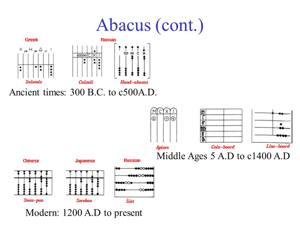 Abacus (cont.) Modern: 1200 A.D to present Middle Ages 5 A.D to c1400 A.D Ancient times: 300 B.C. to c500A.D.
