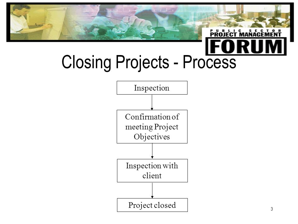 3 Closing Projects - Process Inspection Confirmation of meeting Project Objectives Inspection with client Project closed