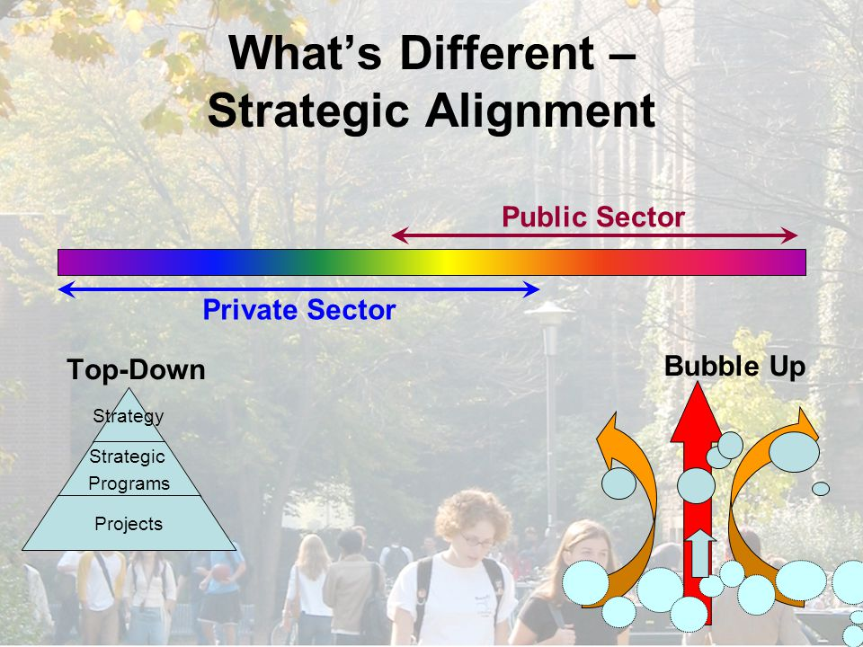What's Different – Strategic Alignment Strategy Strategic Programs Projects Top-Down Bubble Up Private Sector Public Sector
