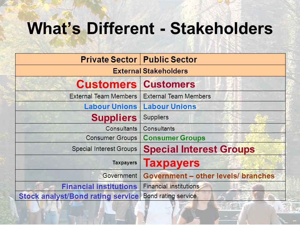 What's Different - Stakeholders Private SectorPublic Sector External Stakeholders Customers External Team Members Labour Unions Suppliers Consultants Consumer Groups Special Interest Groups Taxpayers Government Government – other levels/ branches Financial institutions Stock analyst/Bond rating service Bond rating service
