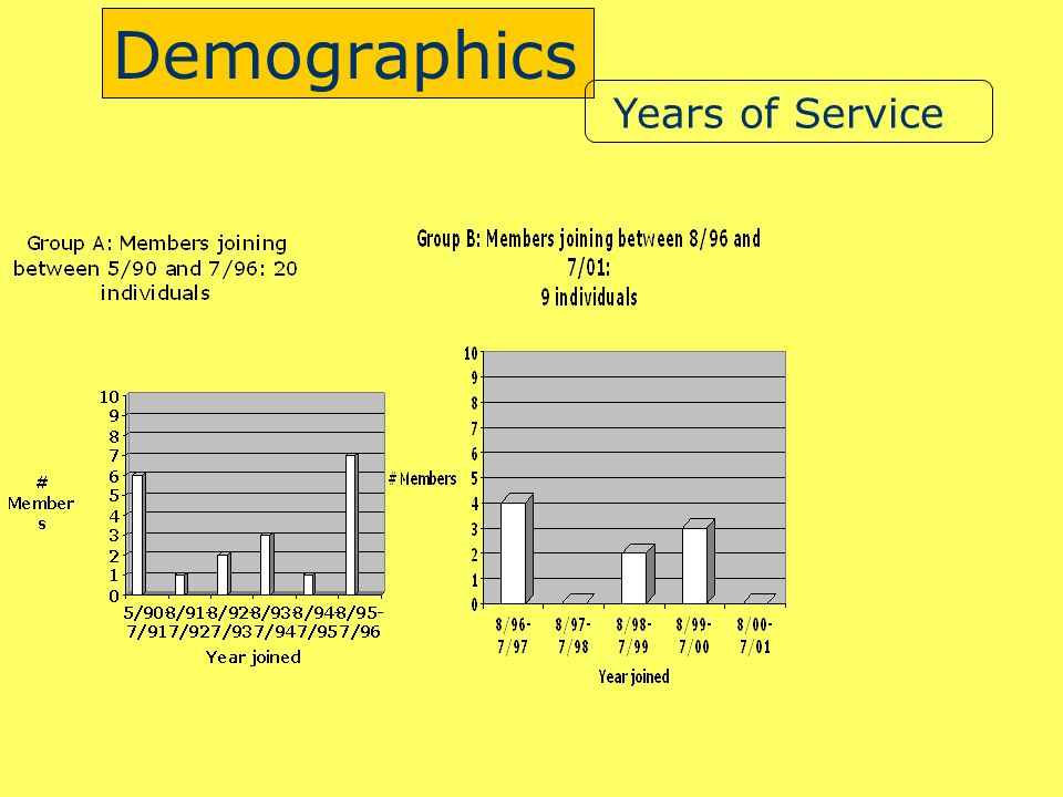 Demographics Years of Service