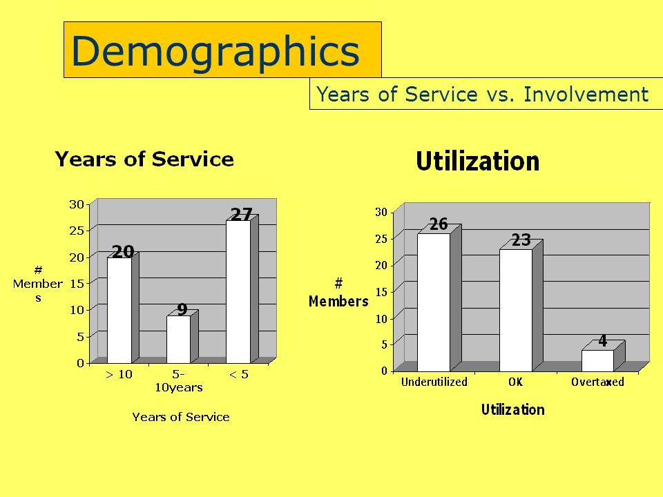 Demographics Years of Service vs. Involvement