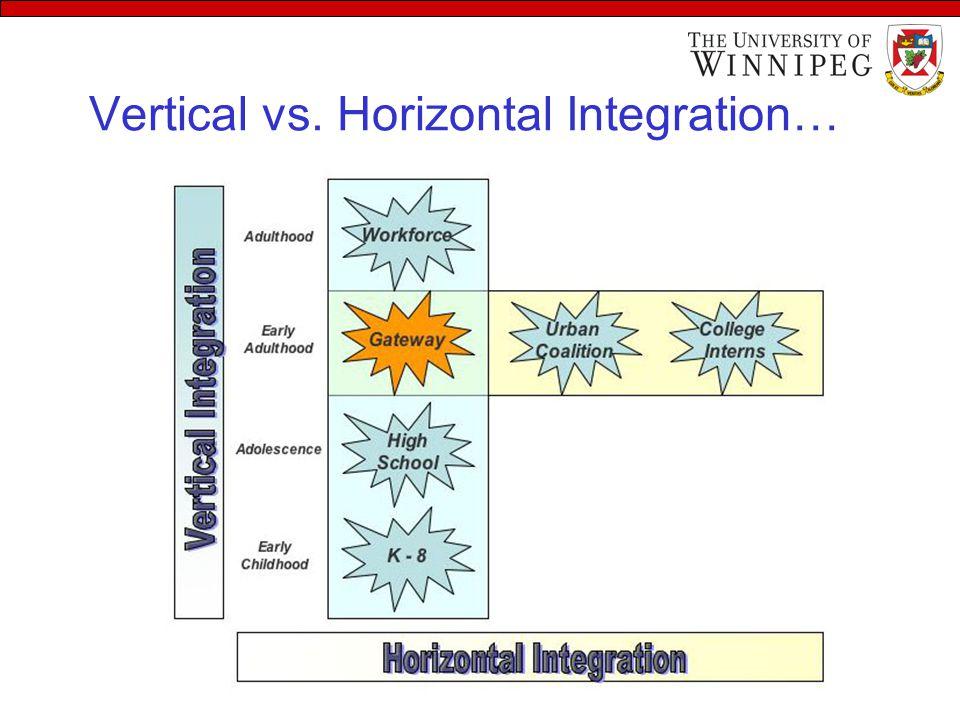 Vertical vs. Horizontal Integration…