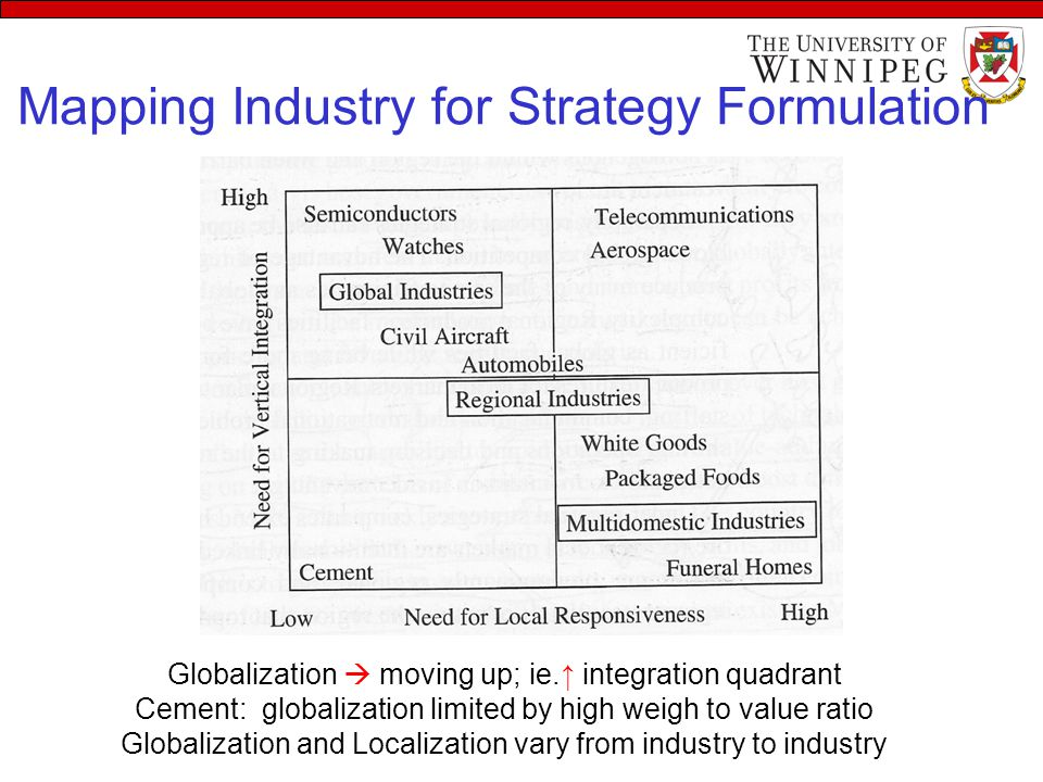 Mapping Industry for Strategy Formulation Globalization  moving up; ie.↑ integration quadrant Cement: globalization limited by high weigh to value ra