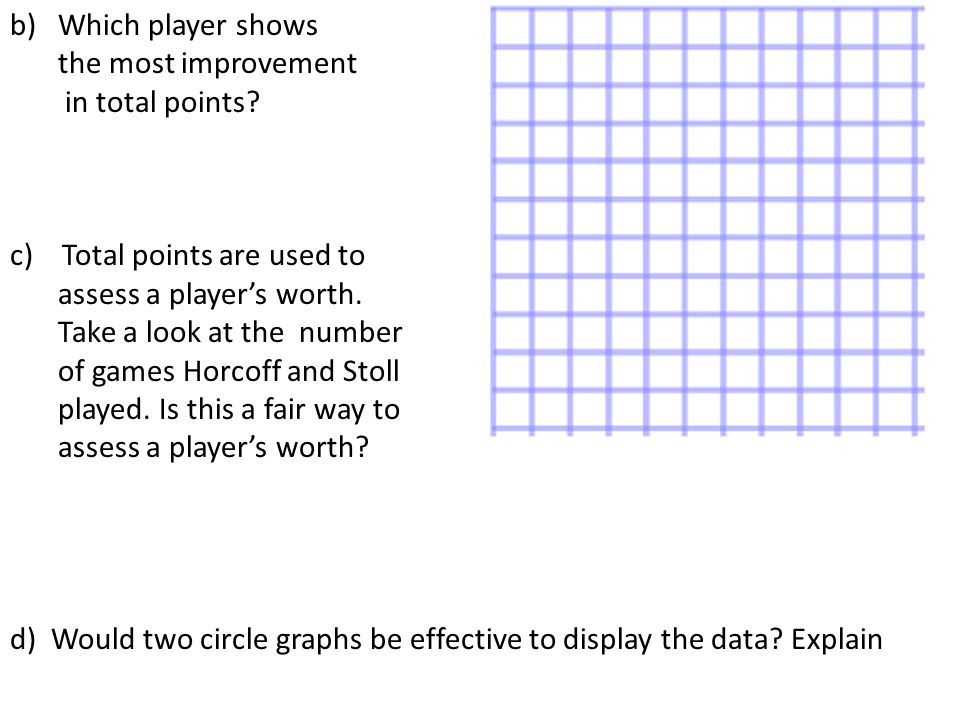 1.1 KEY IDEAS Data can be presented using bar graphs, double bar graphs, circle graphs, line graphs, and pictographs.