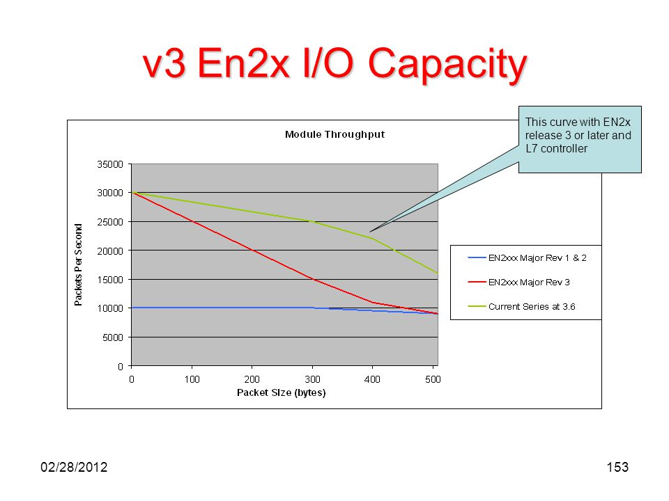 153 v3 En2x I/O Capacity This curve with EN2x release 3 or later and L7 controller 02/28/2012