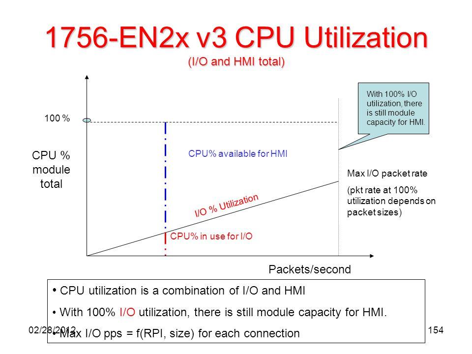 154 1756-EN2x v3 CPU Utilization (I/O and HMI total) Max I/O packet rate (pkt rate at 100% utilization depends on packet sizes) I/O % Utilization CPU%