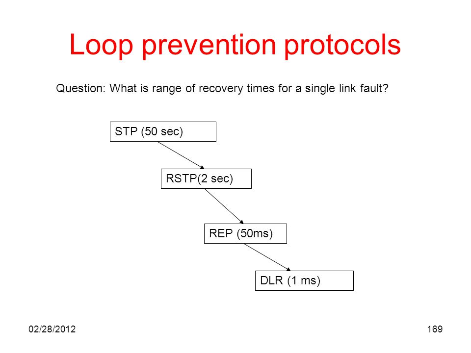 169 Loop prevention protocols STP (50 sec) RSTP(2 sec) REP (50ms) DLR (1 ms) Question: What is range of recovery times for a single link fault? 02/28/
