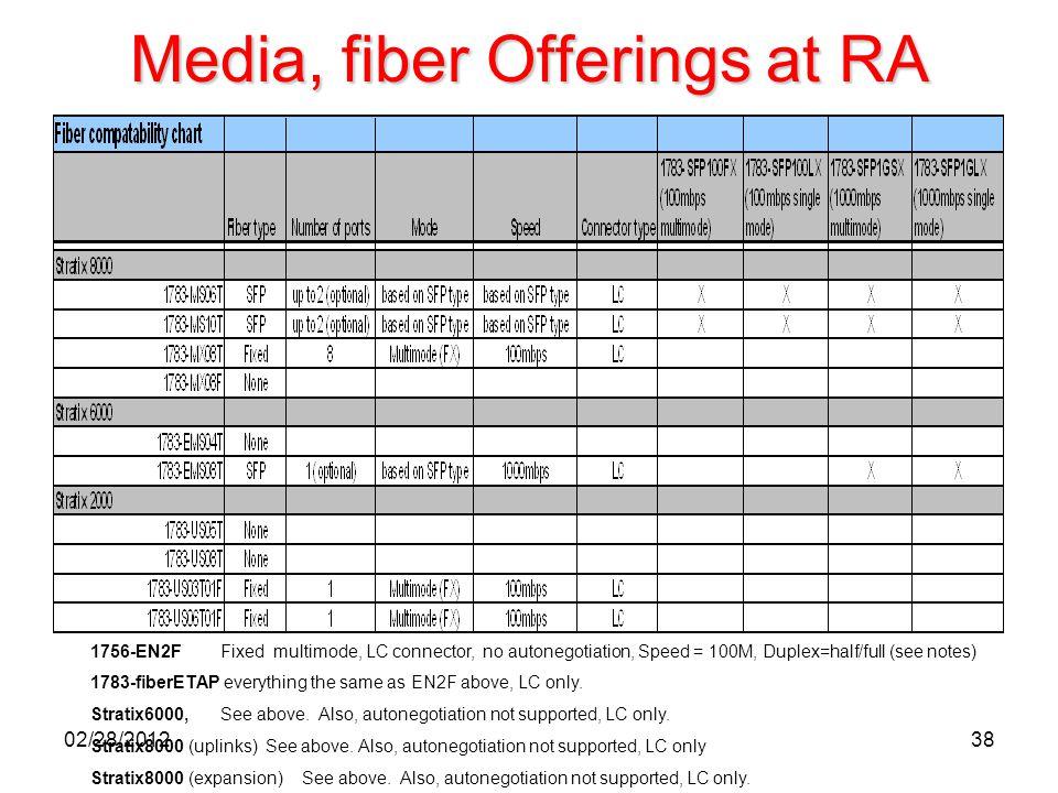 38 Media, fiber Offerings at RA 1756-EN2F Fixed multimode, LC connector, no autonegotiation, Speed = 100M, Duplex=half/full (see notes) 1783-fiberETAP