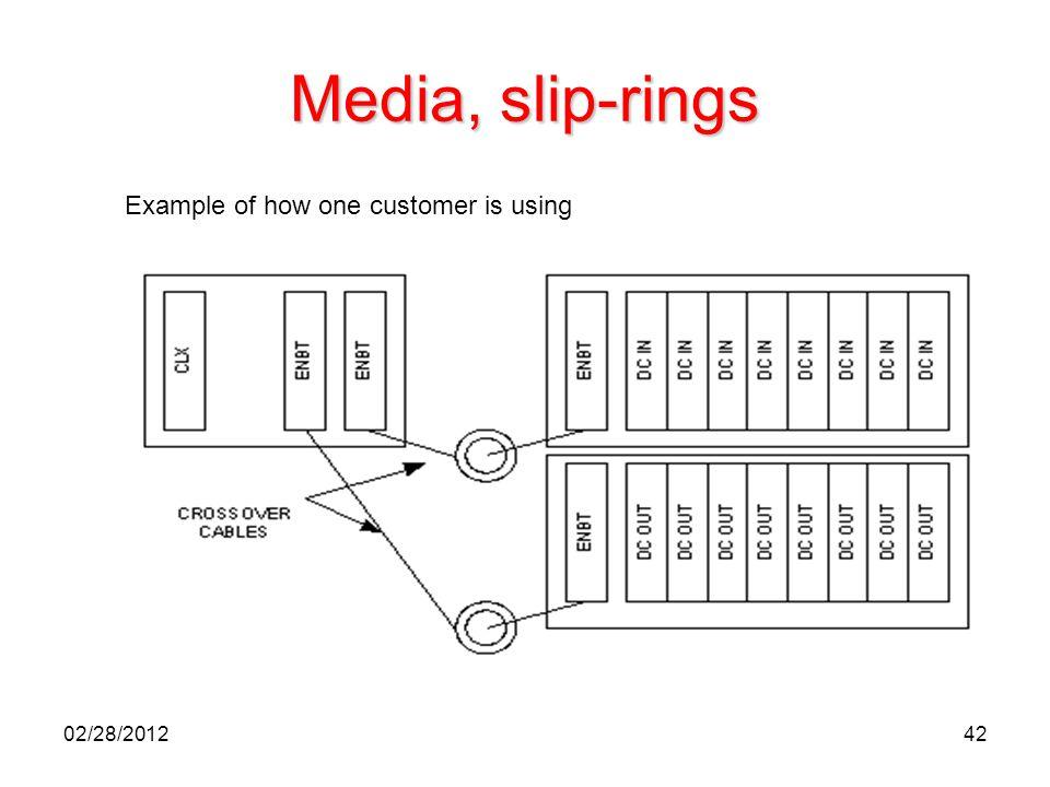 42 Media, slip-rings Example of how one customer is using 02/28/2012
