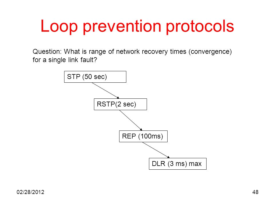 48 Loop prevention protocols STP (50 sec) RSTP(2 sec) REP (100ms) DLR (3 ms) max Question: What is range of network recovery times (convergence) for a