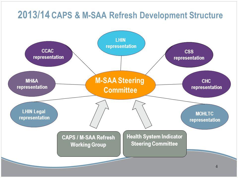 2013/14 CAPS & M-SAA Refresh Development Structure CCAC representation MH&A representation MOHLTC representation M-SAA Steering Committee CSS represen