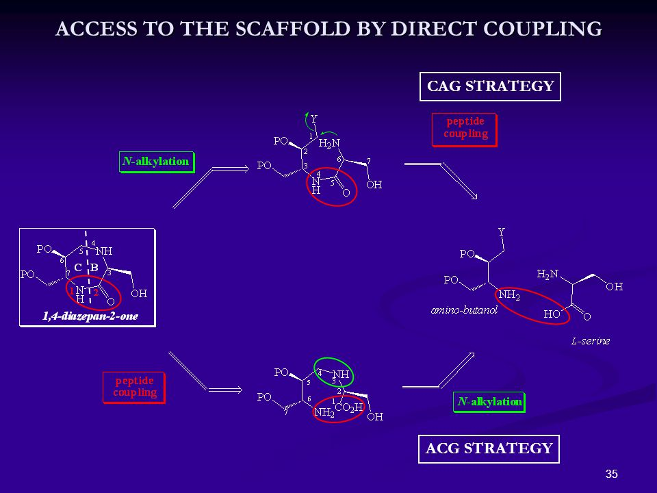 35 CAG STRATEGY ACG STRATEGY ACCESS TO THE SCAFFOLD BY DIRECT COUPLING