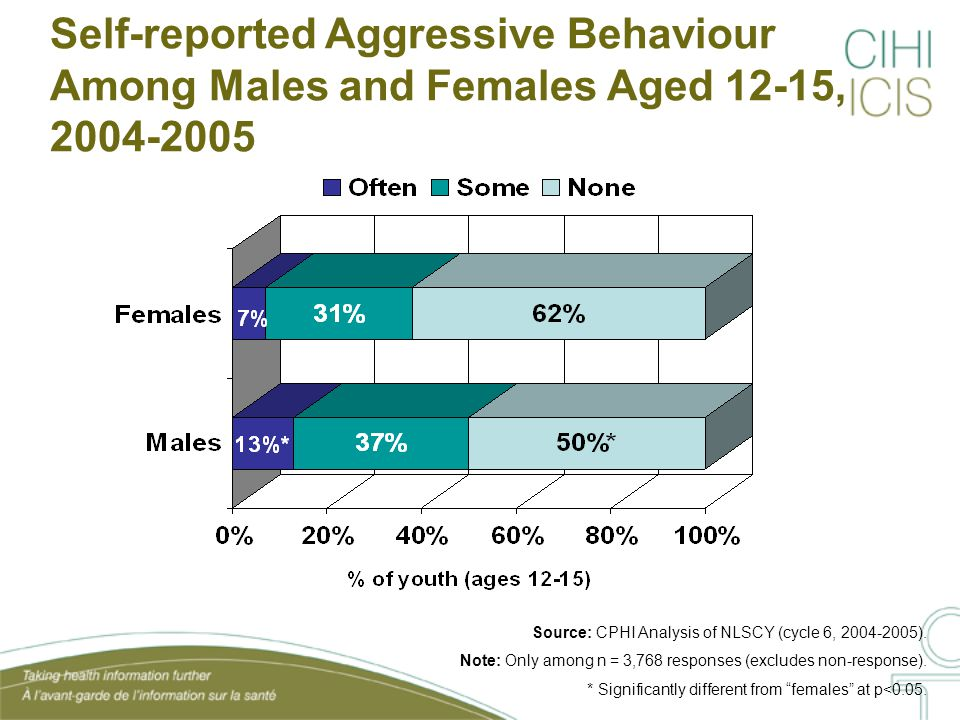 Self-reported Aggressive Behaviour Among Males and Females Aged 12-15, 2004-2005 Source: CPHI Analysis of NLSCY (cycle 6, 2004-2005).