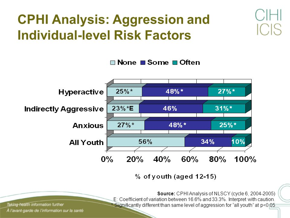 CPHI Analysis: Aggression and Individual-level Risk Factors Source: CPHI Analysis of NLSCY (cycle 6, 2004-2005) E: Coefficient of variation between 16.6% and 33.3%.