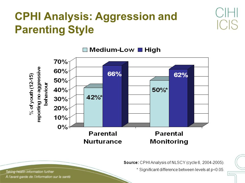 CPHI Analysis: Aggression and Parenting Style Source: CPHI Analysis of NLSCY (cycle 6, 2004-2005).