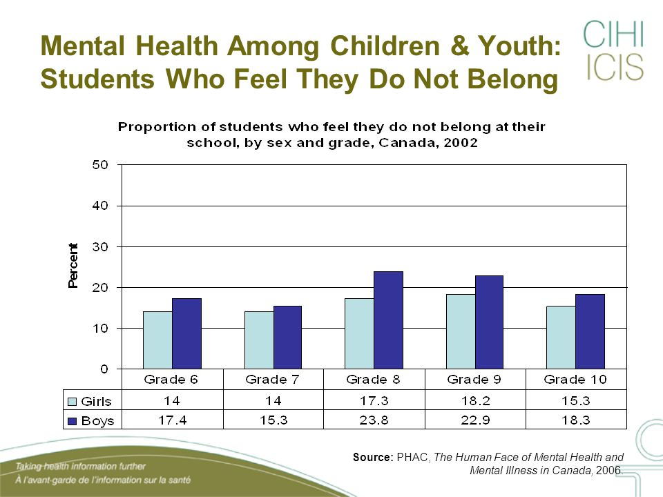 Mental Health Among Children & Youth: Students Who Feel They Do Not Belong Source: PHAC, The Human Face of Mental Health and Mental Illness in Canada, 2006.