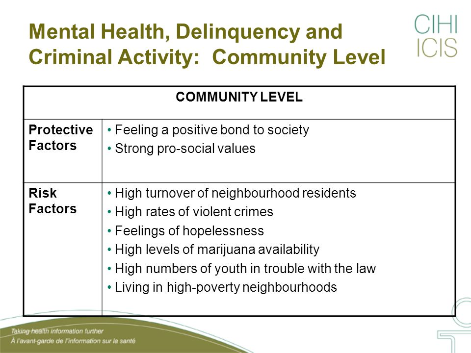 Mental Health, Delinquency and Criminal Activity: Community Level COMMUNITY LEVEL Protective Factors Feeling a positive bond to society Strong pro-social values Risk Factors High turnover of neighbourhood residents High rates of violent crimes Feelings of hopelessness High levels of marijuana availability High numbers of youth in trouble with the law Living in high-poverty neighbourhoods