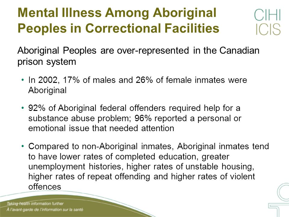 Mental Illness Among Aboriginal Peoples in Correctional Facilities Aboriginal Peoples are over-represented in the Canadian prison system In 2002, 17% of males and 26% of female inmates were Aboriginal 92% of Aboriginal federal offenders required help for a substance abuse problem; 96% reported a personal or emotional issue that needed attention Compared to non-Aboriginal inmates, Aboriginal inmates tend to have lower rates of completed education, greater unemployment histories, higher rates of unstable housing, higher rates of repeat offending and higher rates of violent offences