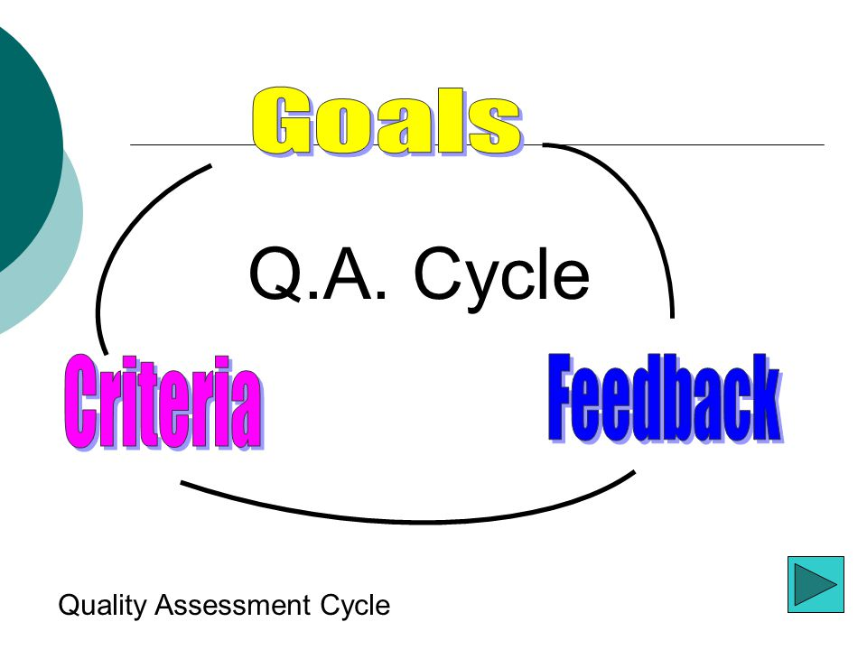 Q.A. Cycle Quality Assessment Cycle