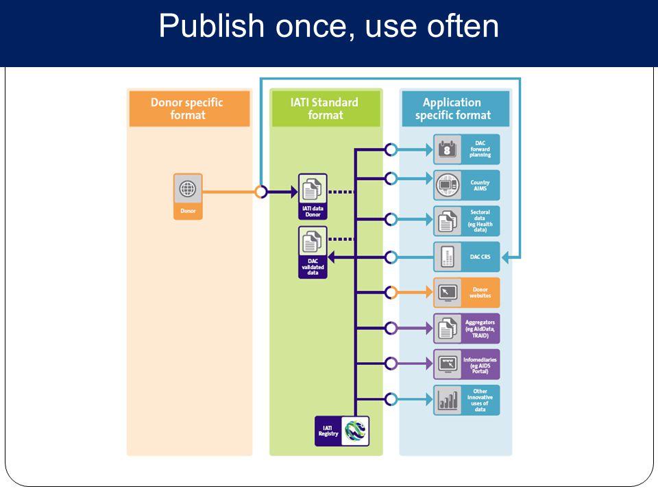 Publish once, use often