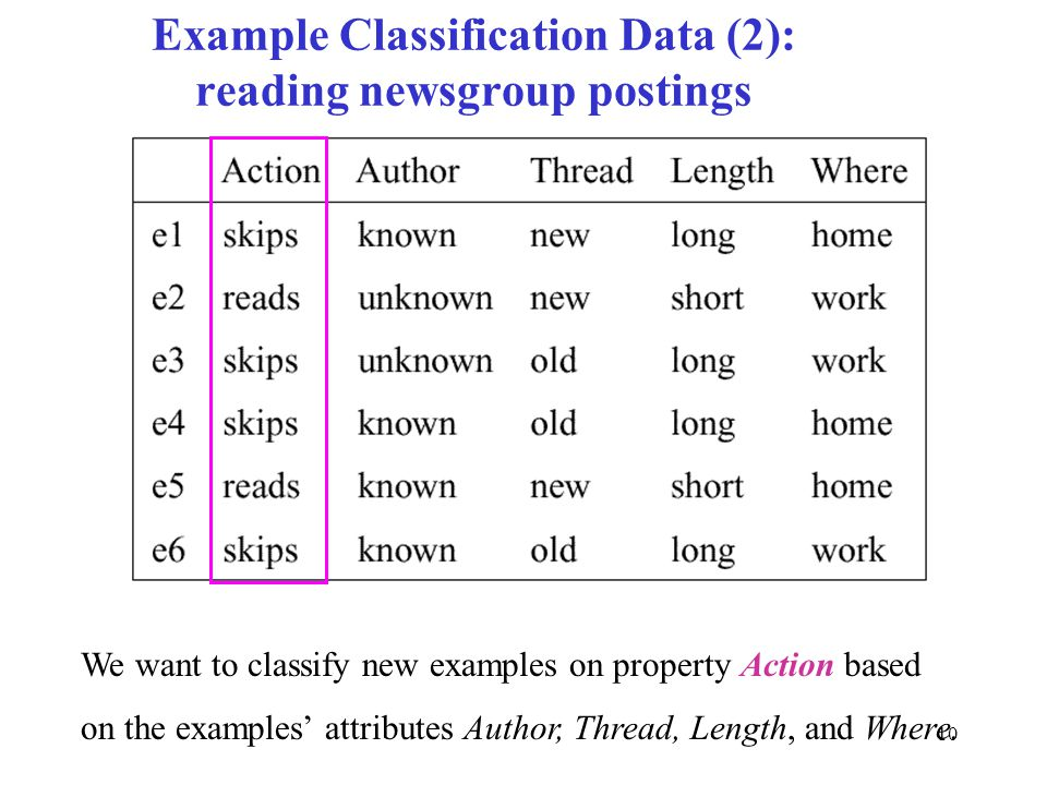 10 Example Classification Data (2): reading newsgroup postings We want to classify new examples on property Action based on the examples' attributes A