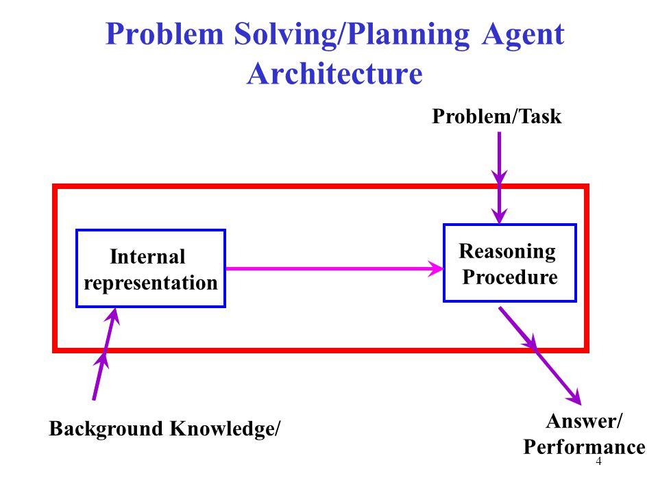 4 Problem Solving/Planning Agent Architecture Reasoning Procedure Background Knowledge/ Problem/Task Answer/ Performance Internal representation