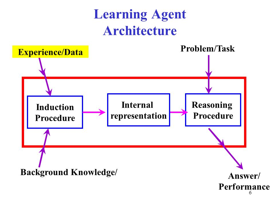 6 Learning Agent Architecture Induction Procedure Reasoning Procedure Background Knowledge/ Problem/Task Answer/ Performance Experience/Data Internal