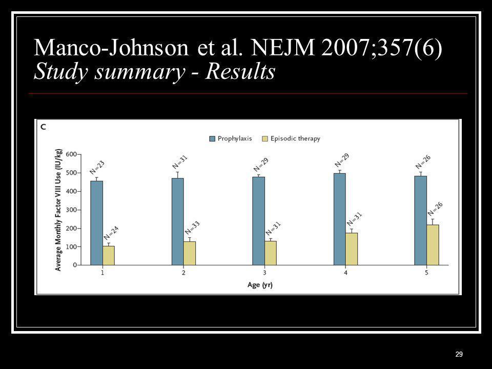 29 Manco-Johnson et al. NEJM 2007;357(6) Study summary - Results