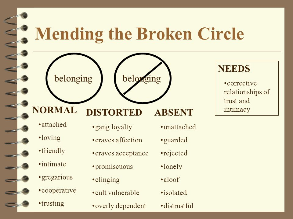 Mending the Broken Circle belonging NORMAL attached loving friendly intimate gregarious cooperative trusting DISTORTED gang loyalty craves affection c