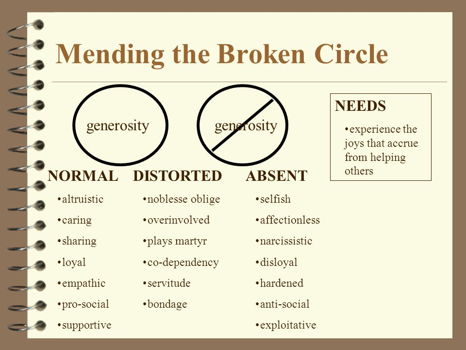 Mending the Broken Circle generosity NORMAL altruistic caring sharing loyal empathic pro-social supportive DISTORTED noblesse oblige overinvolved play