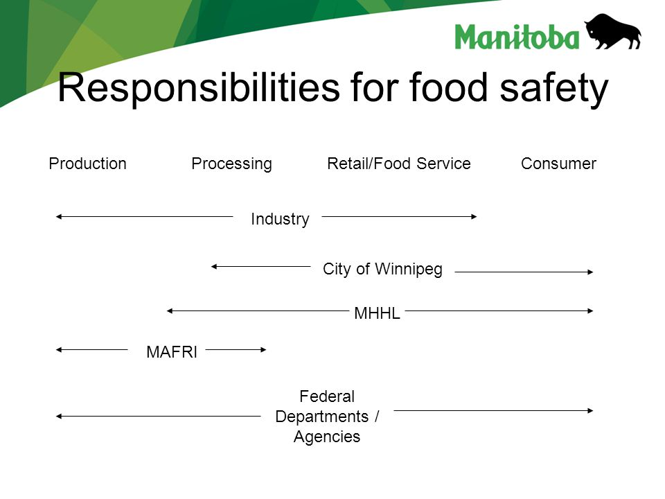 Responsibilities for food safety ProductionProcessingRetail/Food ServiceConsumer Industry MHHL MAFRI City of Winnipeg Federal Departments / Agencies