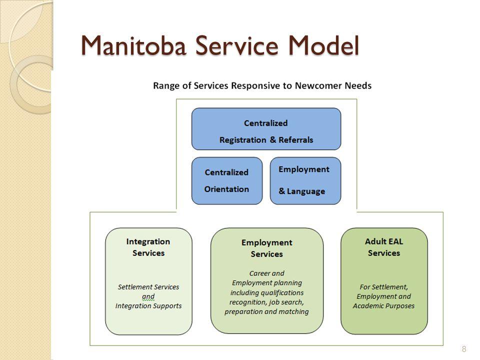 Manitoba Service Model 8