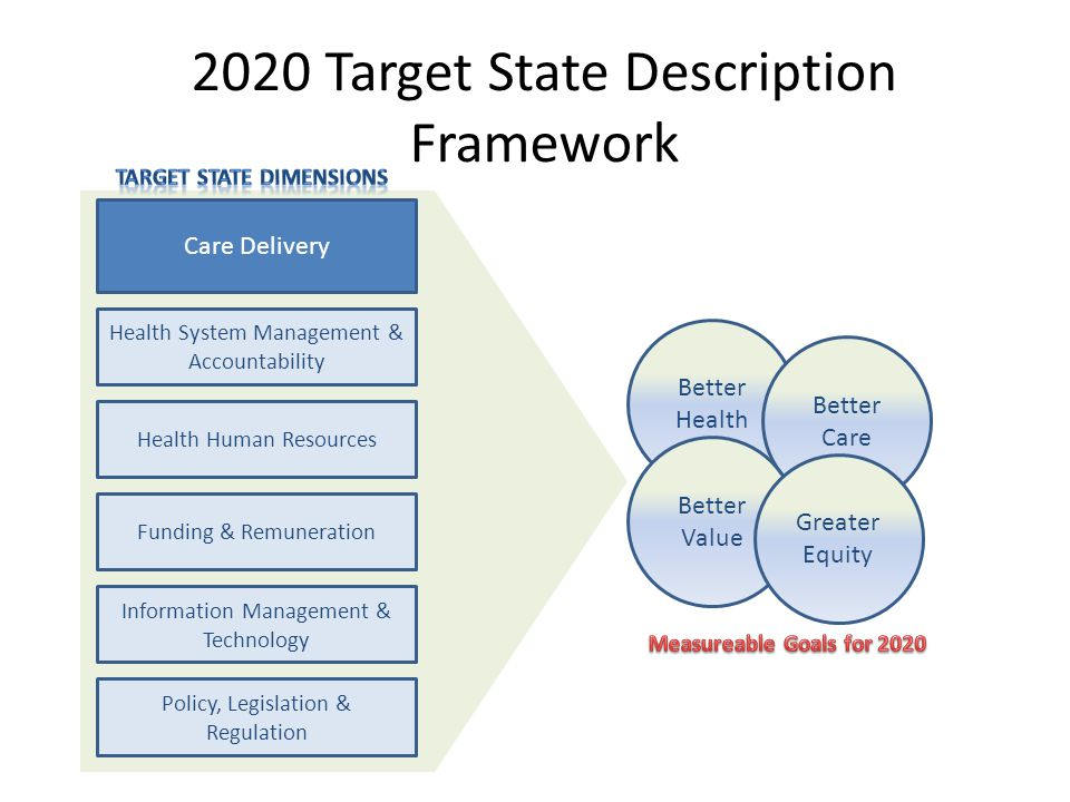 2020 Target State Description Framework Care Delivery Health System Management & Accountability Health Human Resources Funding & Remuneration Information Management & Technology Policy, Legislation & Regulation Better Health Better Care Better Value Greater Equity