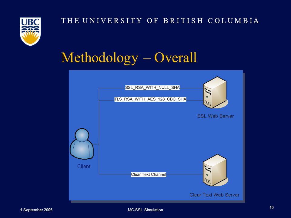 T H E U N I V E R S I T Y O F B R I T I S H C O L U M B I A 1 September 2005MC-SSL Simulation 10 Methodology – Overall Client