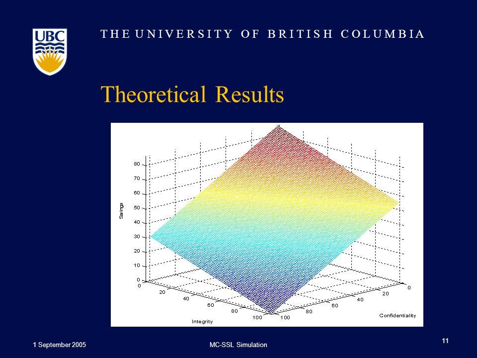 T H E U N I V E R S I T Y O F B R I T I S H C O L U M B I A 1 September 2005MC-SSL Simulation 11 Theoretical Results