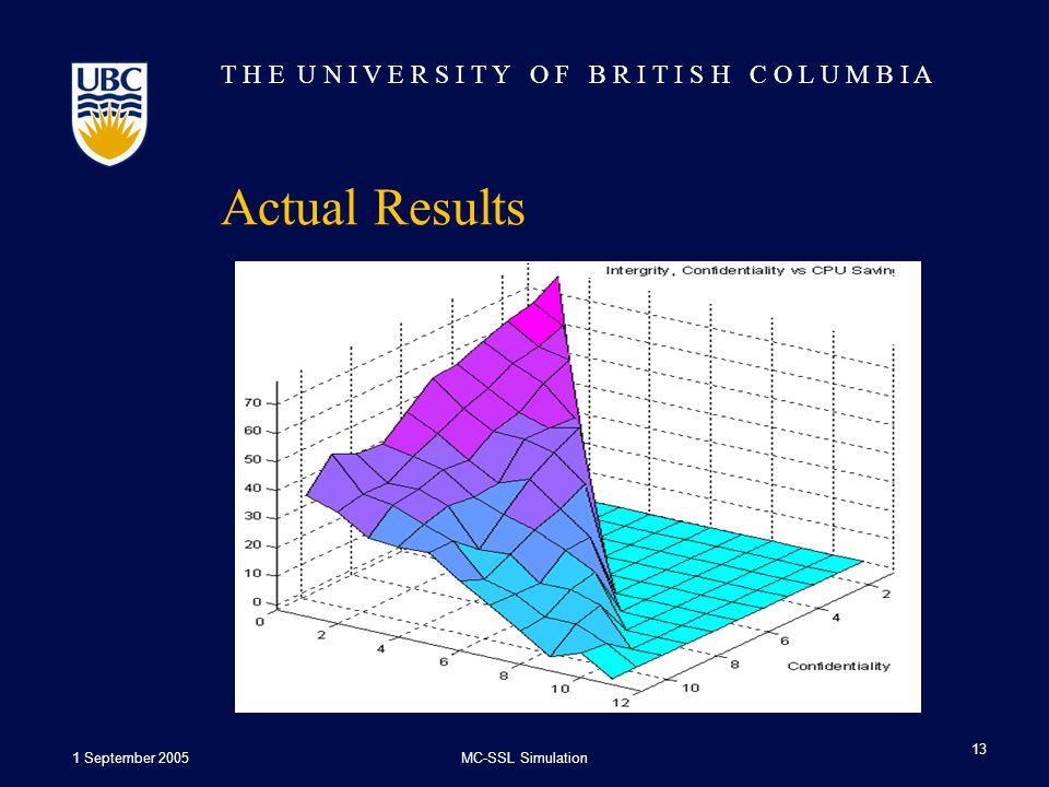 T H E U N I V E R S I T Y O F B R I T I S H C O L U M B I A 1 September 2005MC-SSL Simulation 13 Actual Results