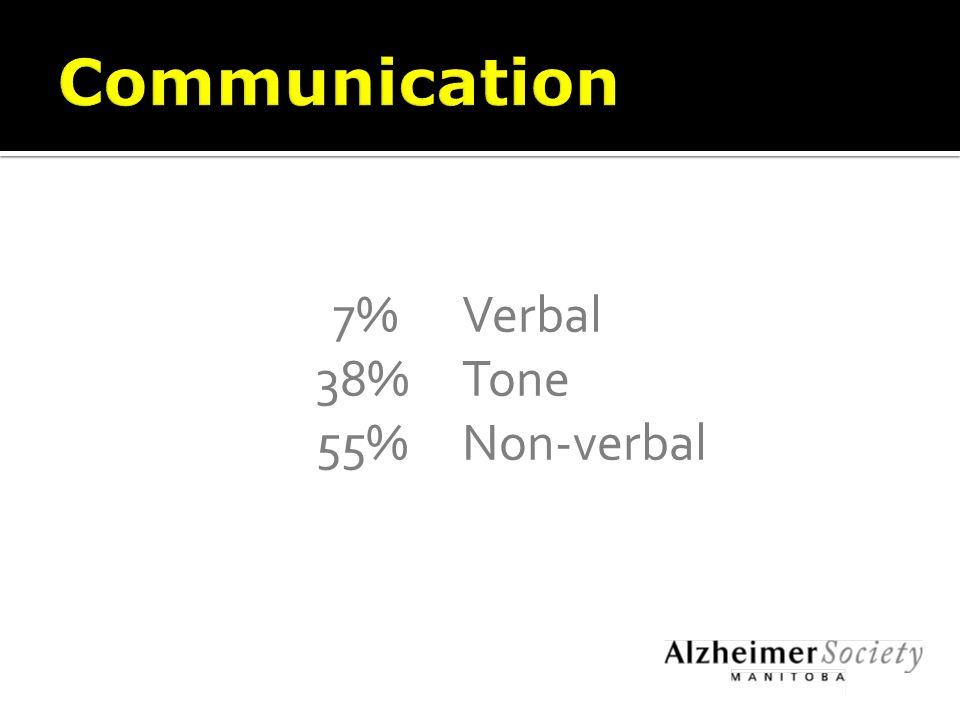 7%Verbal 38%Tone 55%Non-verbal