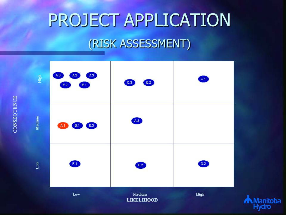 A.1.1 A.3A.2 Low MediumHigh LIKELIHOOD CONSEQUENCE Low Medium High C.3 D.3 E.1 F.2 D.2 E.2 C.1 A.1B.1B.3 A.3 F.1 B.2 PROJECT APPLICATION (RISK ASSESSMENT)